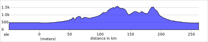 https://ridewithgps.com/trips/58092103/elevation_profile
