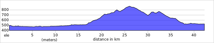 https://ridewithgps.com/trips/59391134/elevation_profile