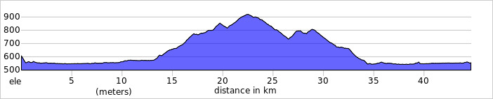 https://ridewithgps.com/trips/59445733/elevation_profile