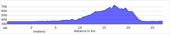 https://ridewithgps.com/trips/66836430/elevation_profile?privacy_code=t0kzFzVR0Ak8wKkc
