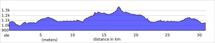 https://ridewithgps.com/trips/71838595/elevation_profile?privacy_code=gDAFPcYjvMNdc50h