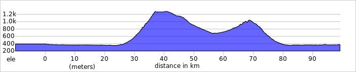 https://ridewithgps.com/trips/72368184/elevation_profile?privacy_code=qGuh8PGqc3xXBaSO