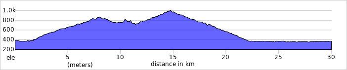 https://ridewithgps.com/trips/74531531/elevation_profile?privacy_code=bzElj52tbu2ialH4