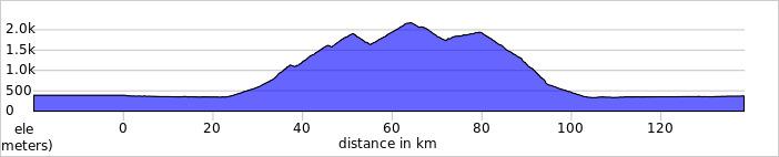 https://ridewithgps.com/trips/75006051/elevation_profile?privacy_code=Y82LwDfmnJqbrqpT