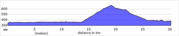 https://ridewithgps.com/trips/75348510/elevation_profile?privacy_code=0FoWCSNotaBjI6P2
