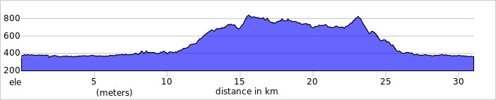 https://ridewithgps.com/trips/75538197/elevation_profile?privacy_code=WVZX9TdVuE4ZyZbc