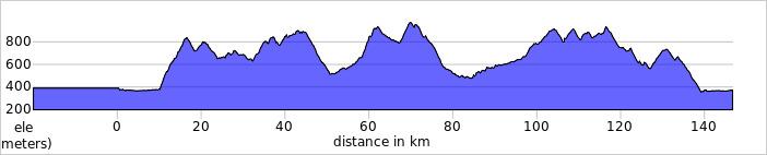 https://ridewithgps.com/trips/75893164/elevation_profile?privacy_code=SxfuKq2zW06qZFO2